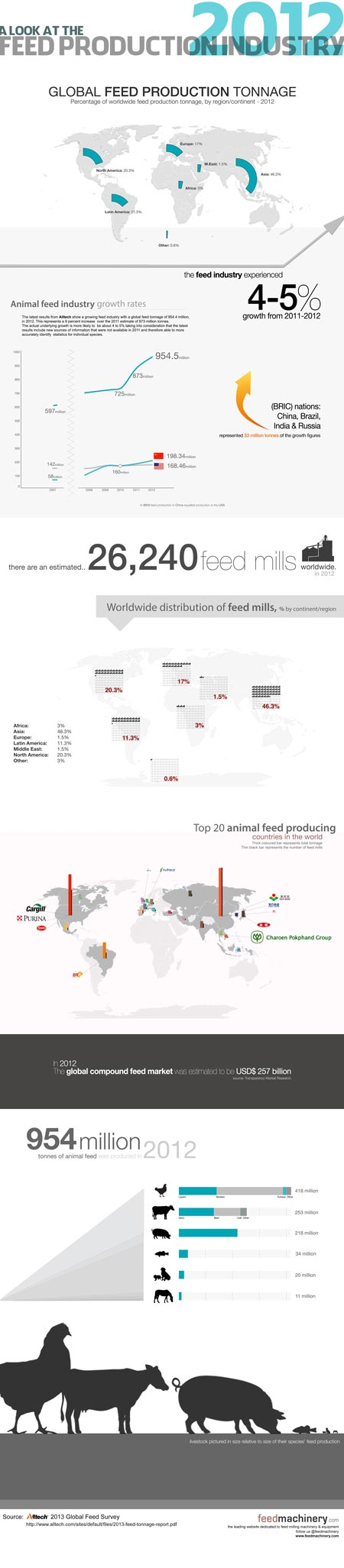 2012 Global Animal Feed Production Infographic